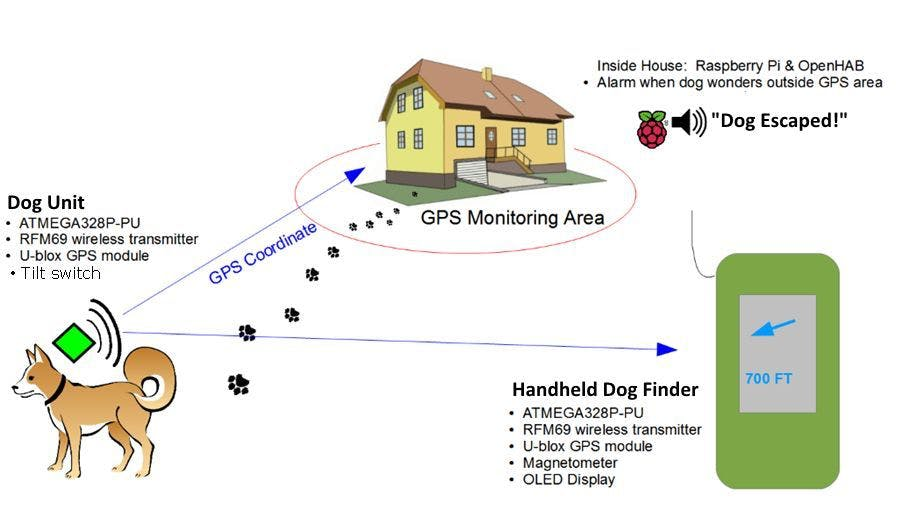 GPS Escape Monitoring