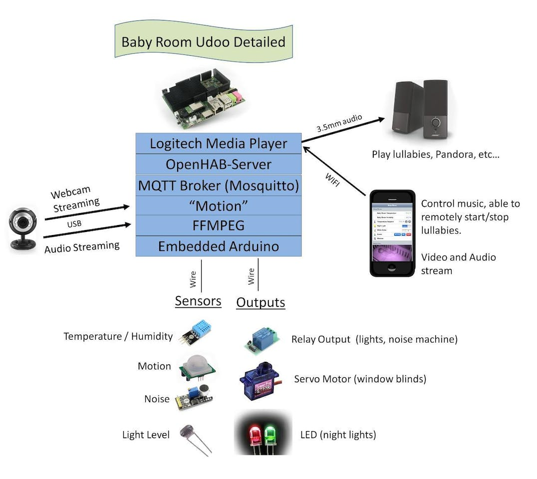 Baby Room Automation Filewiring Diagram Of Lighting Control Panel For Dummiesjpg File