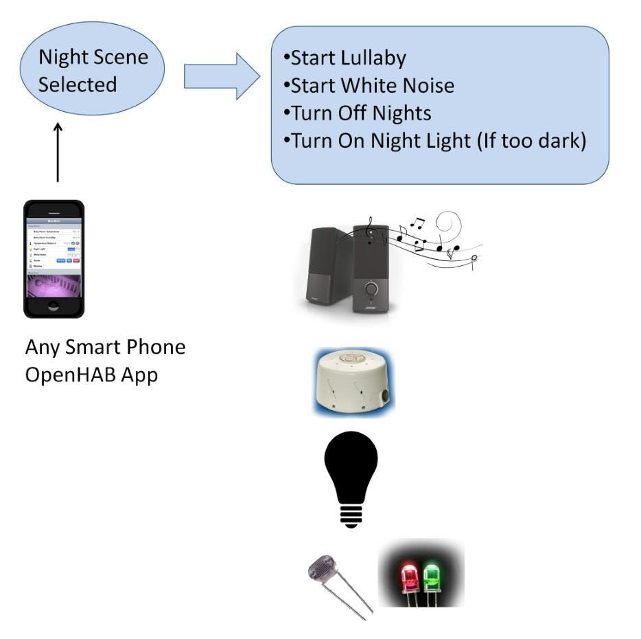 Baby Room Automation - Hackster io