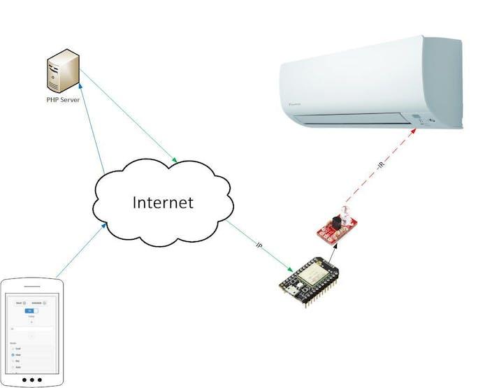 Spark-core Smart Air Conditioner - Hackster io