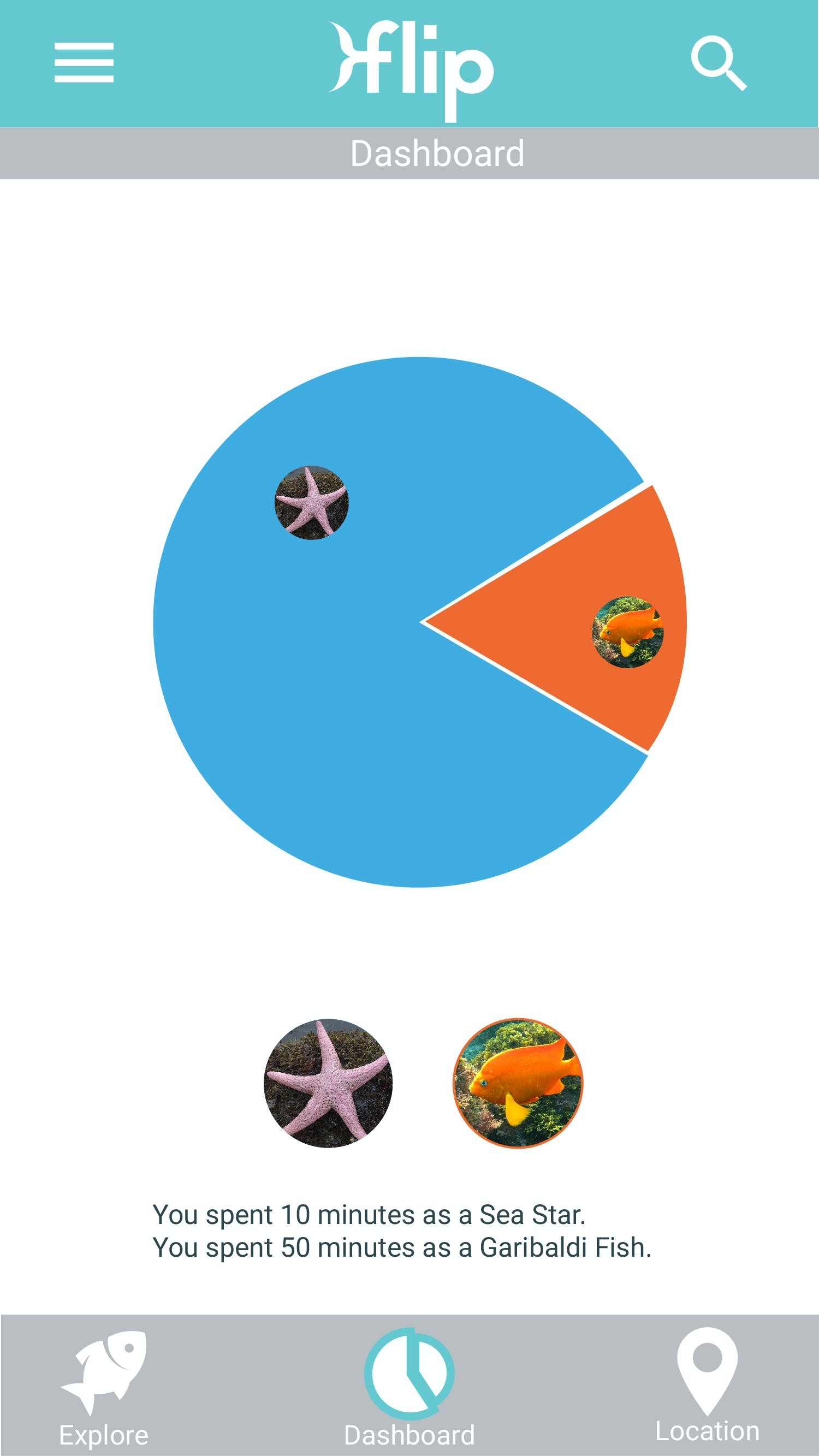 Graph mock up of time spent as sea creatures