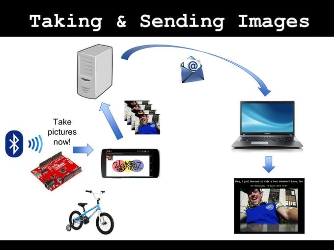 Future plan: direct communication from Arduino to phone