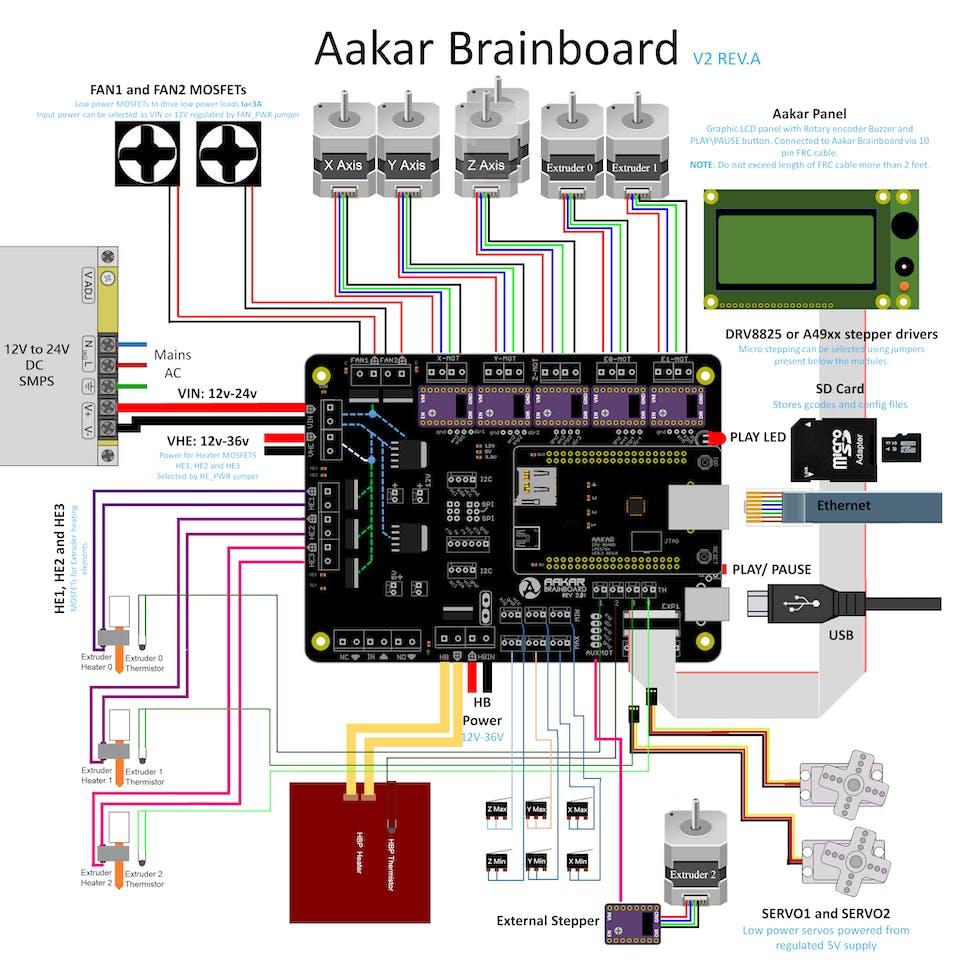 aakar brainboard v io