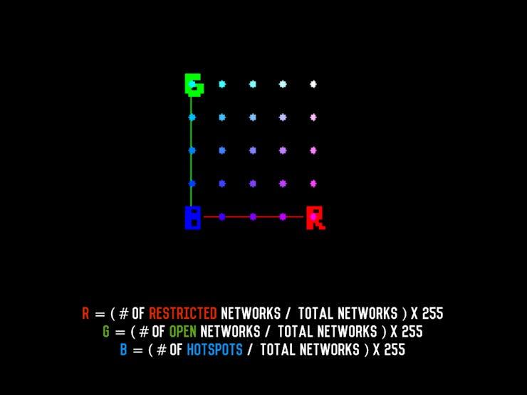 RGB color matrix