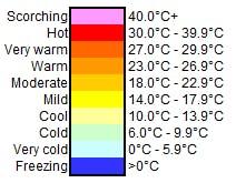 Weather Temperature Scale