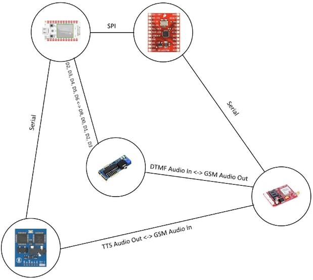 IVR system using Particle Core, GSM, Emic2 and DTMF
