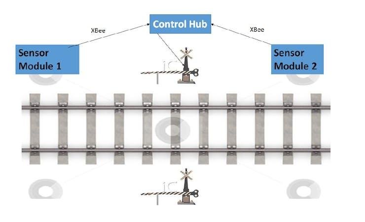Types Of Railroad Crossings