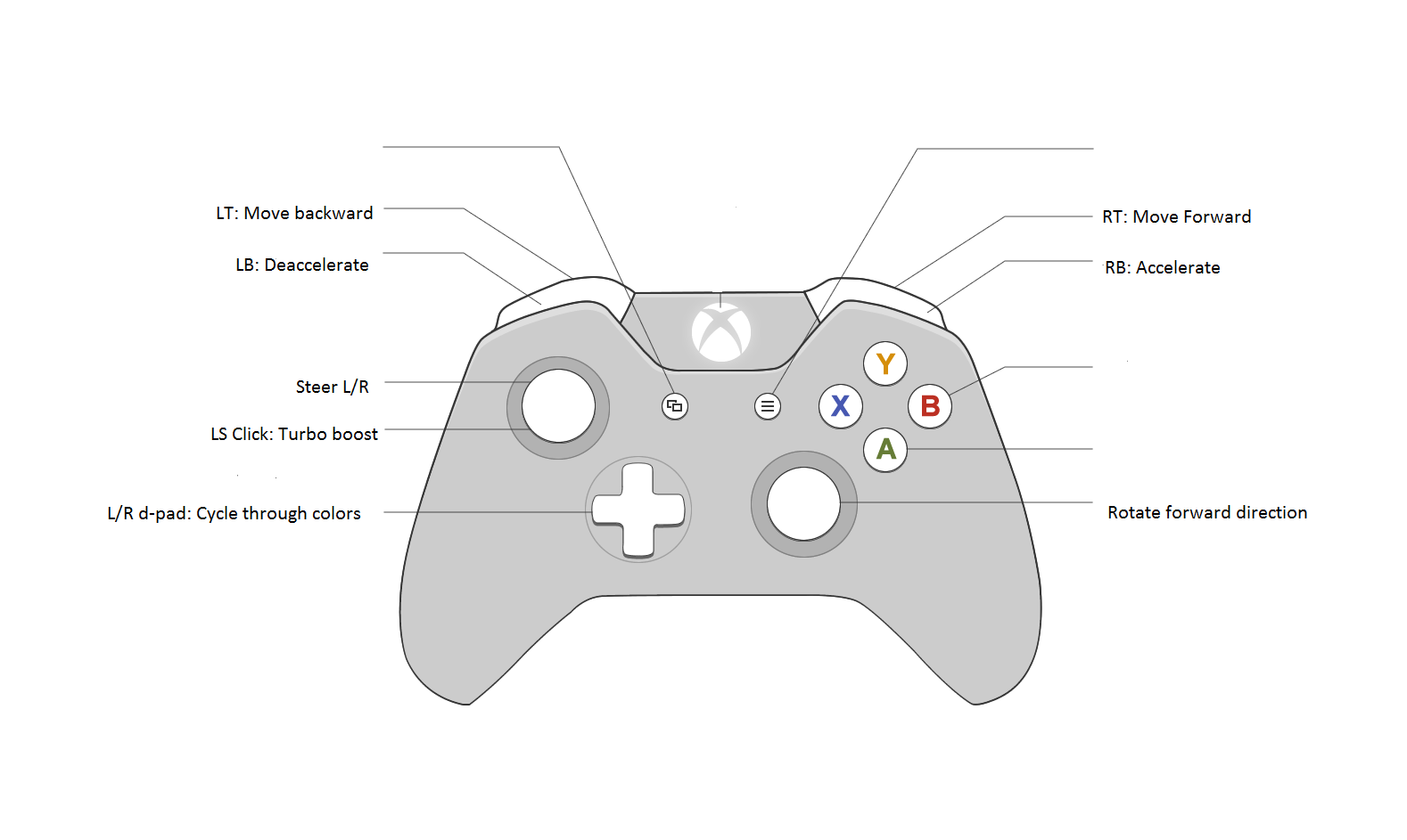 playstation controller diagram image collections diagram and rh nfrrun org ps controller diagram ps4 controller diagram