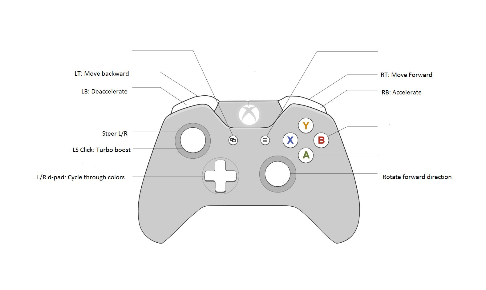 sphero drive hackster io rh hackster io playstation 2 controller diagram ps4 controller diagram