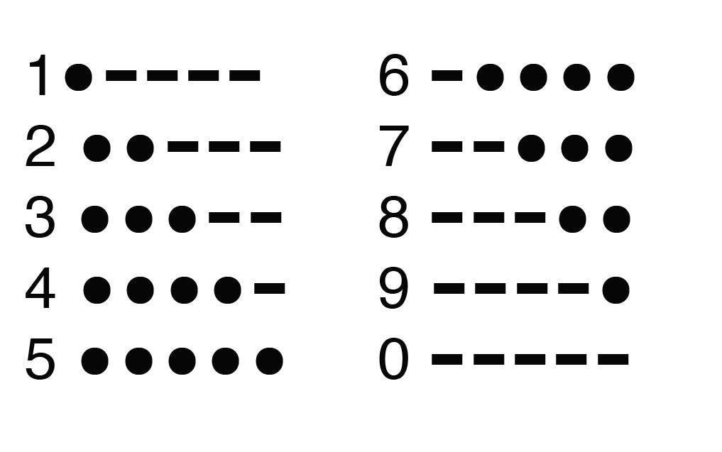 Digits in Morse Code