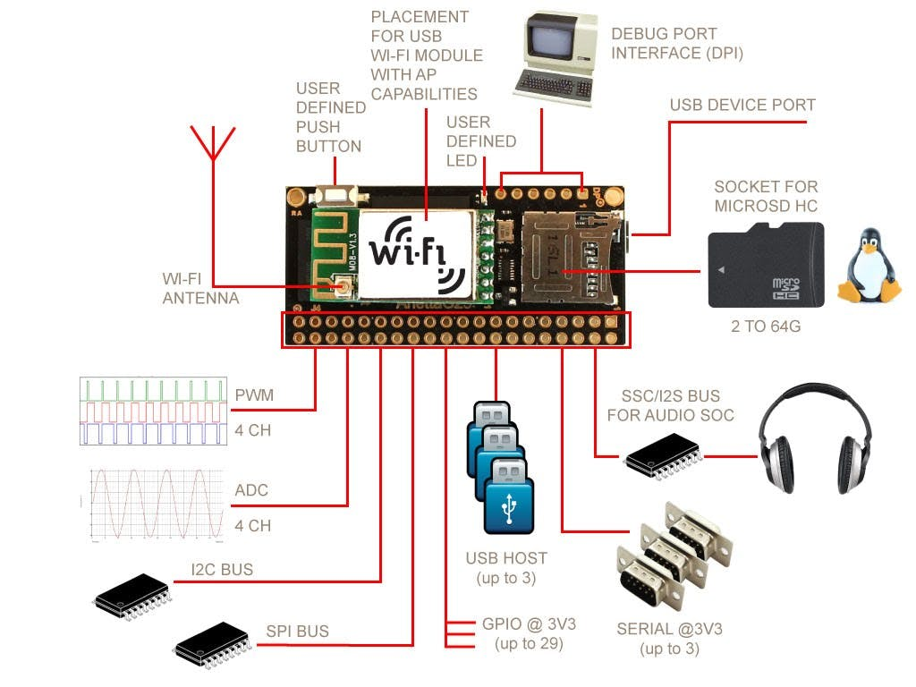 Iot Security Camera Schematic Block Diagram Of Webcam System