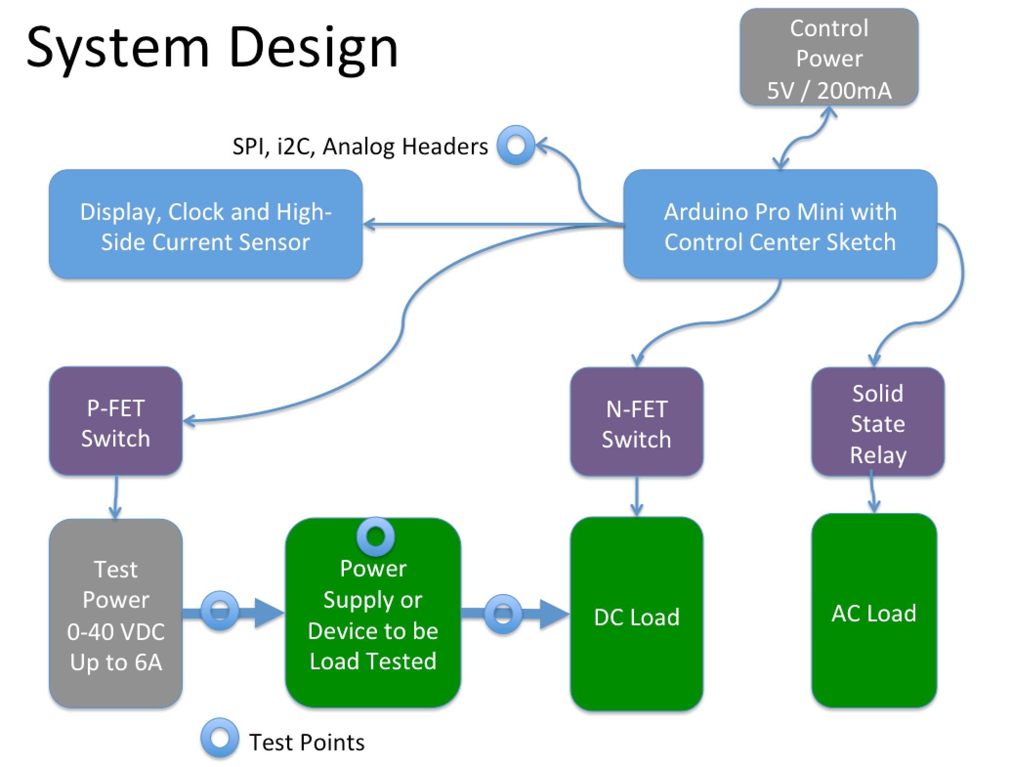 System Design for the Board