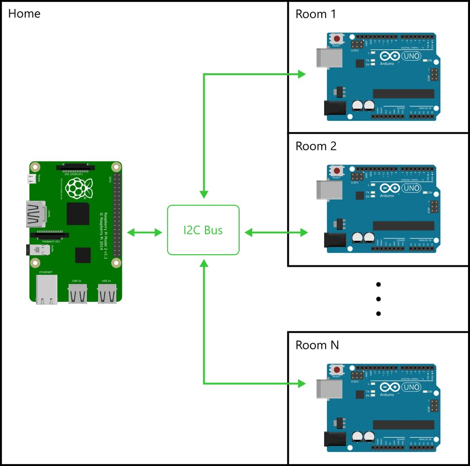Home Automation Using Raspberry Pi 2 And Windows 10 Iot Wiring Diagram