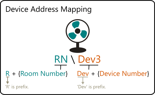 Device Address Mapping