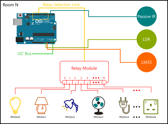 home automation using raspberry pi 2 and windows 10 iot seeed cc