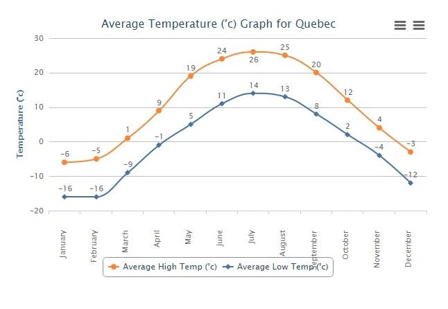 How climate looks like in Quebec City...