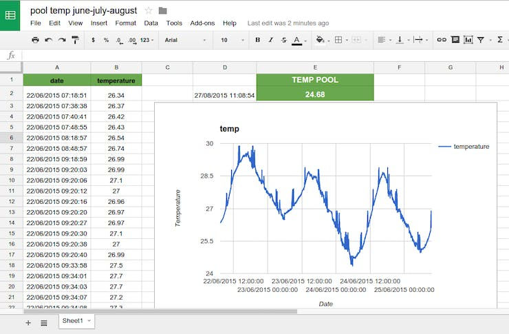 This is what you get in Google Sheets