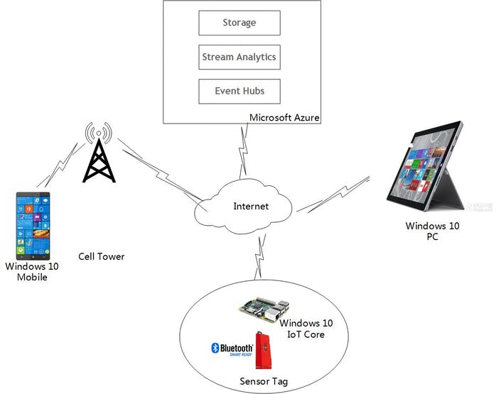 Home Surveillance System Based On Windows 10 Iot And Azure