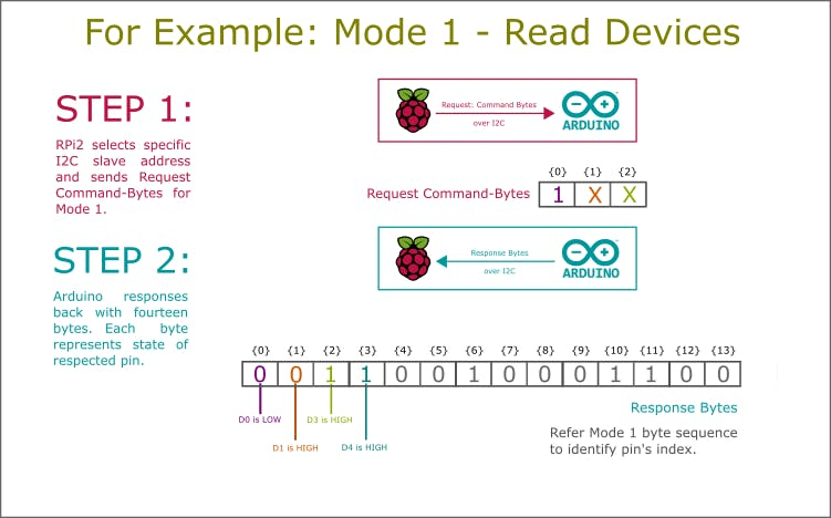 Example: Mode 1 - Read Devices