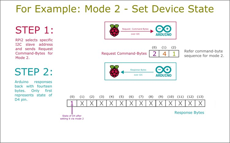 Example: Mode 2 - Set Device State