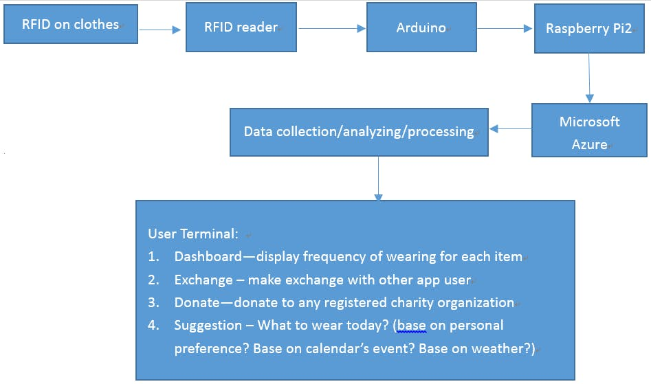 Smart Wardrobe - Arduino Project Hub
