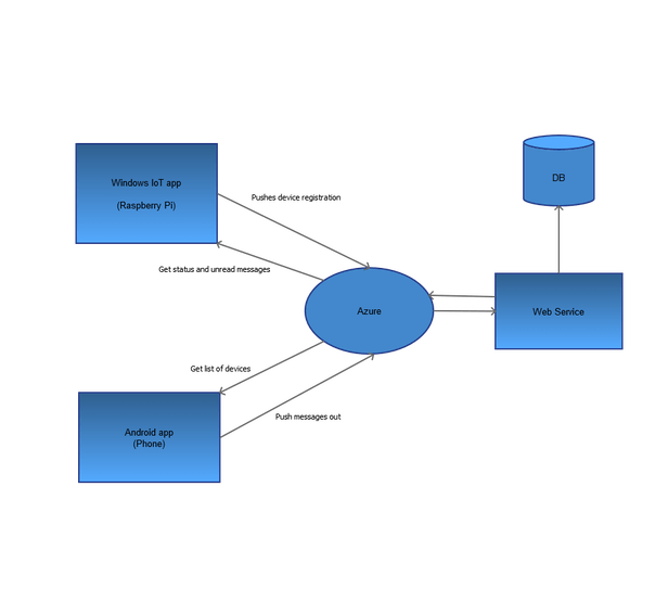Simple Diagram of the Project Structure