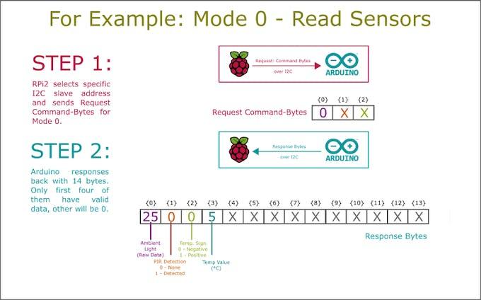 Example: Mode 0 - Read Sensors