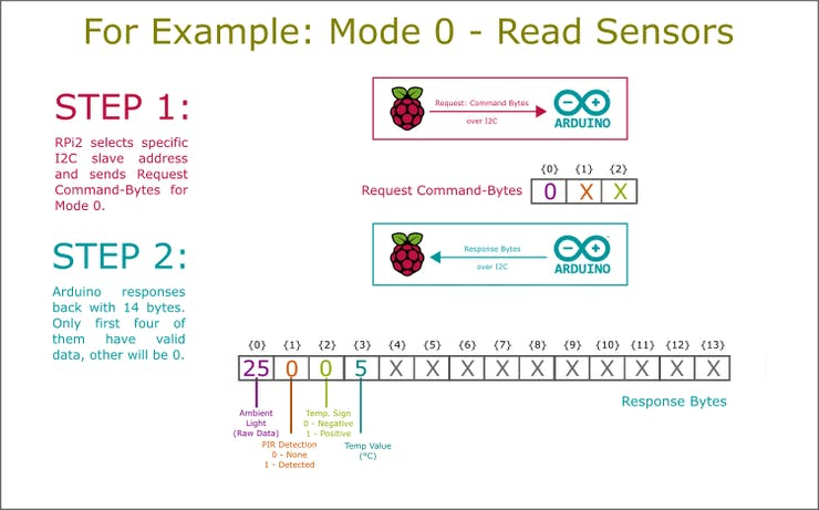 Example: Mode 0 - Read Sensors