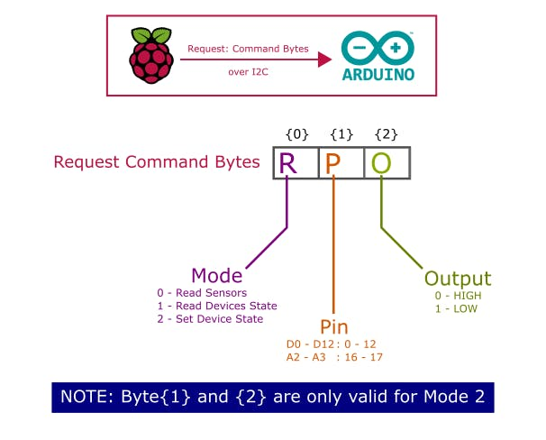 Protocol: Control Bytes (From RPi2 to Arduino)