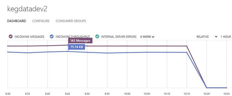 Data being pushed to Event Hub on Windows Azure