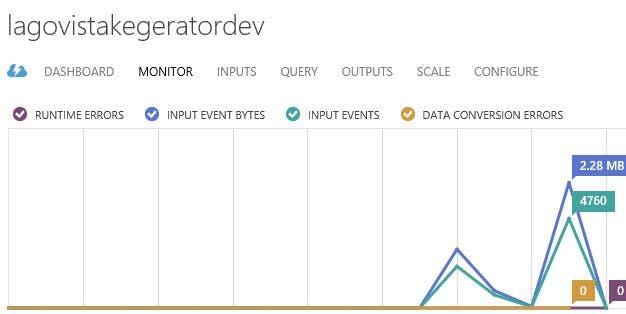 Data Being Processed by Stream Analytics on Windows Azure