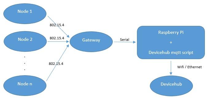 Monitoring topology