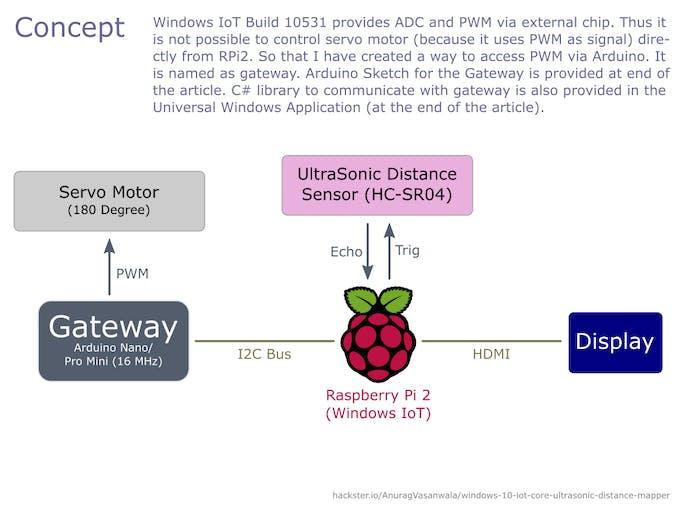 Windows 10 IoT Core: UltraSonic Distance Mapper - Arduino Project Hub