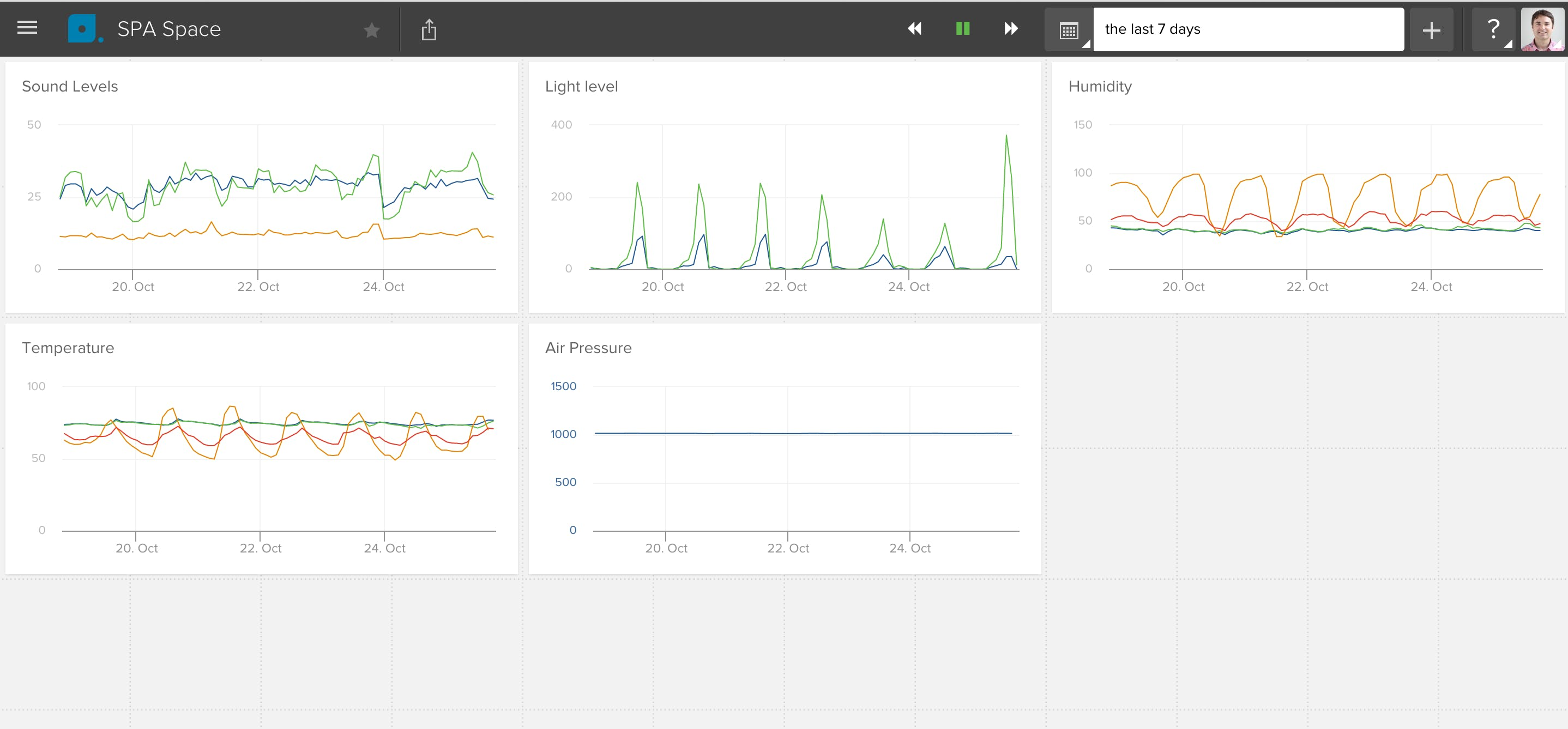 My Librato Dashboard - Showing 7 days, multiple data points.