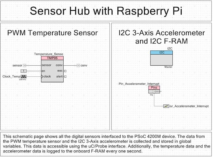 PWM-based Digital Temp Sensor Interface, I2C-based Acceleromter, F-RAM Data Logger