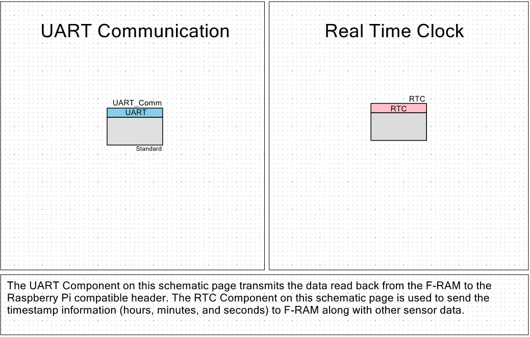 UART Communication to RaspberryPi and F-RAM memory chip; RTC for timestamp