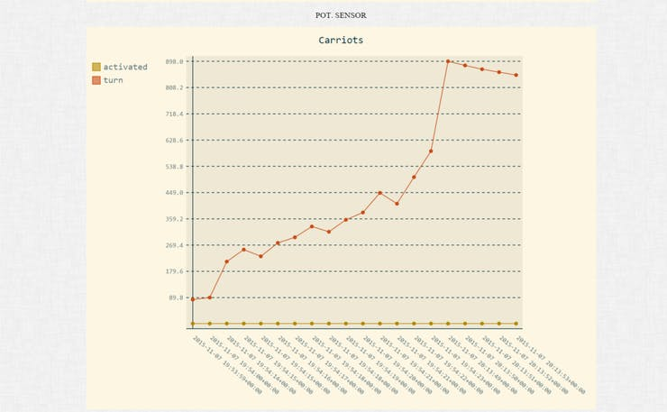 Line graph of the Potentiometer turn value out of 1023 (Analog) updated about every 1 second