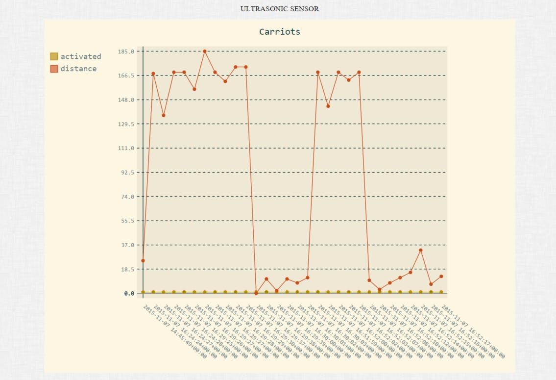 End result for Ultrasonic sensor