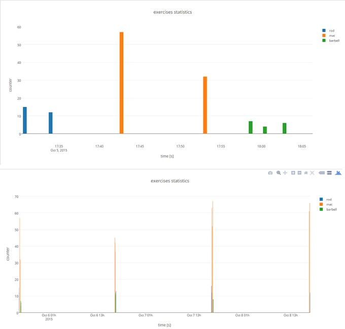Figure 5. Plot.ly exercises statistics