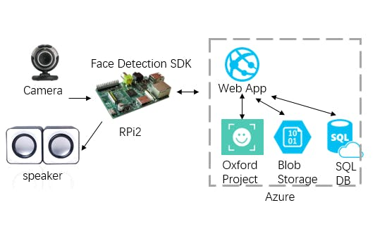 Face Detection in Windows 10 IoT core with Oxford Project - Hackster io