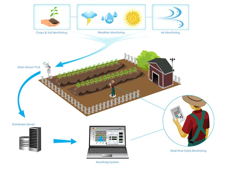 The Internet of Thing modal for the farm management platform