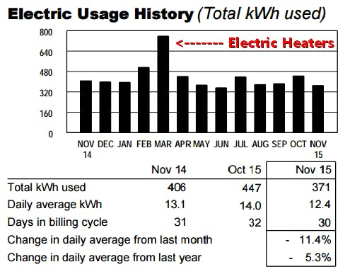 Running an electric space heater doubled our electric usage
