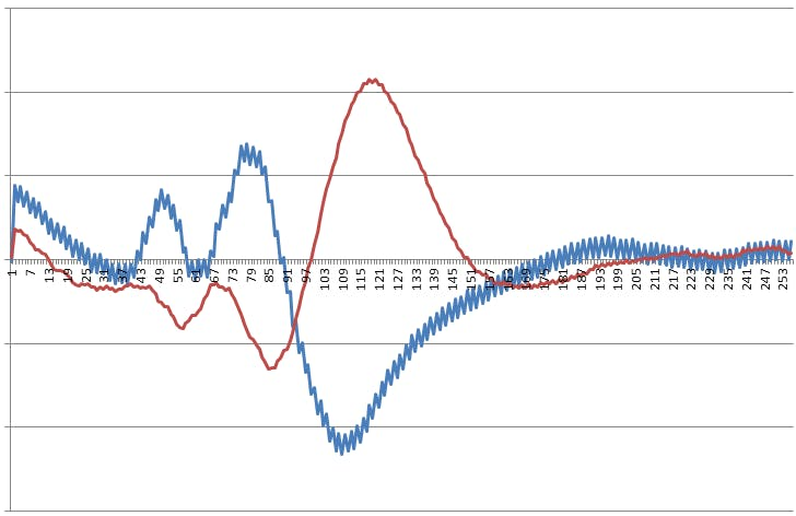 demodulated inputs from each of the 2 ultrasonic sensors.