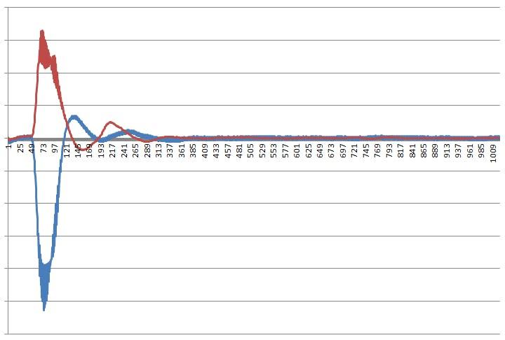 demodulation of 10 pulses