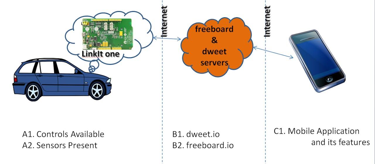 LinkIt ONE Smart Vehicle Box(SVB) - Hackster io
