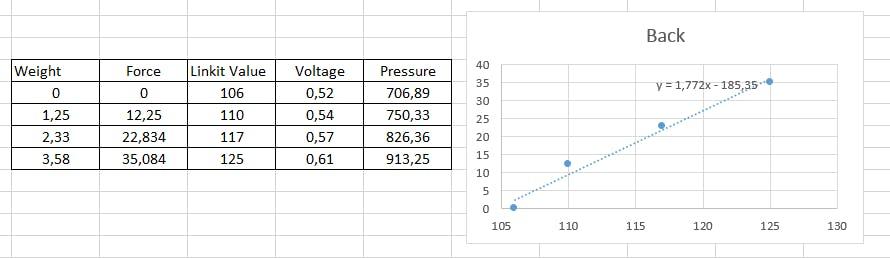 Sensor data and resulting equation