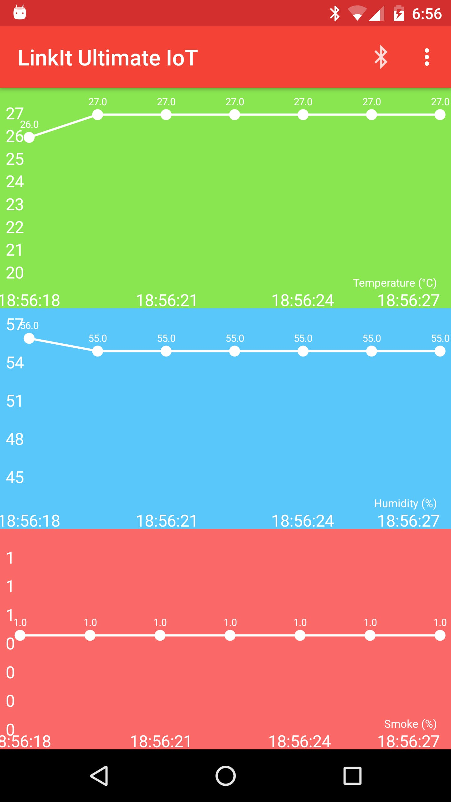 Graph mode plots the values in real time