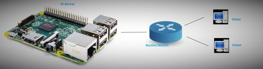Pi HTTP Server