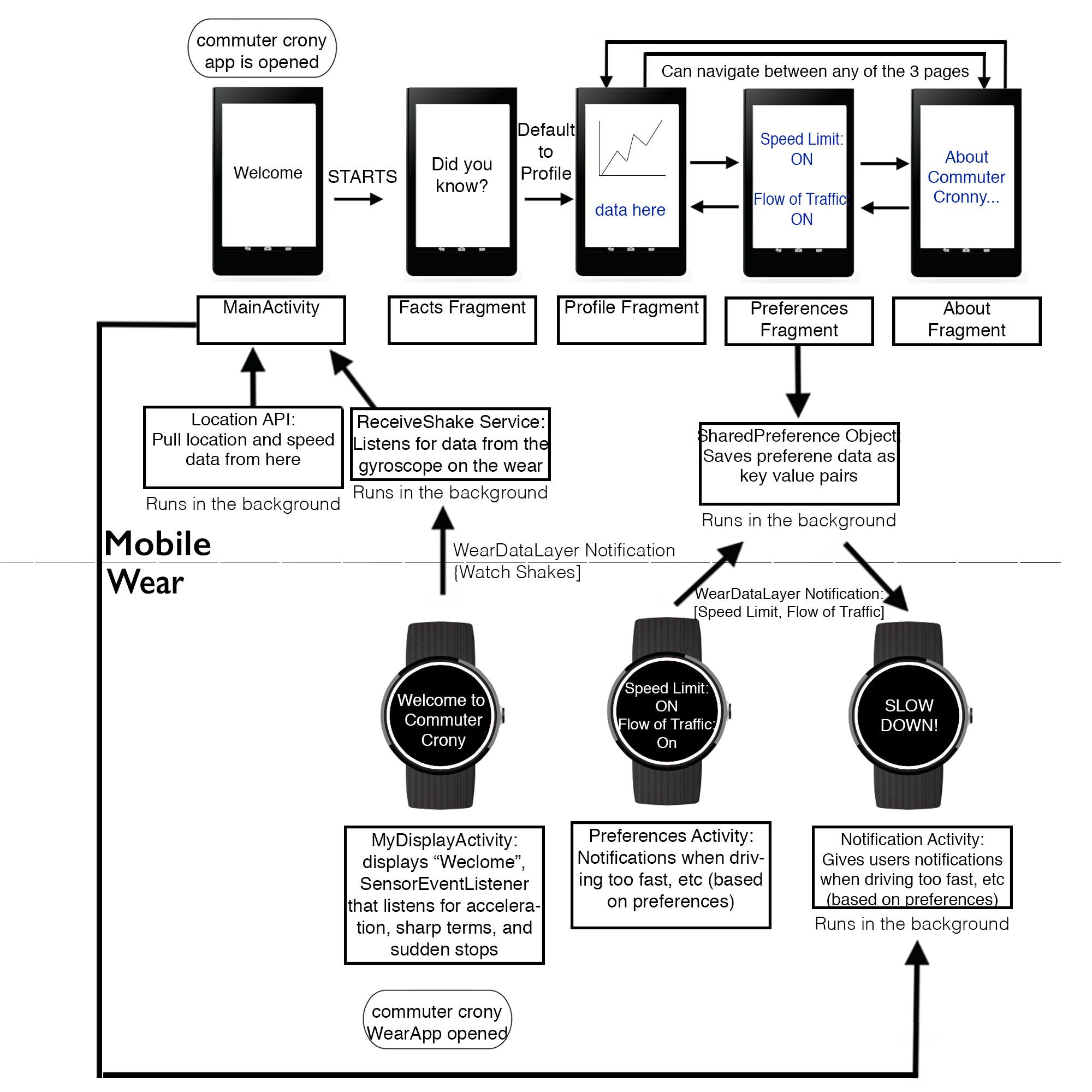 Later Wireframe and Interaction Flow for Mobile and Wear