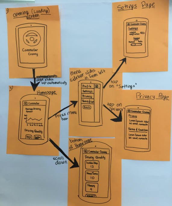 Early Wireframe of Interaction Flow for Mobile